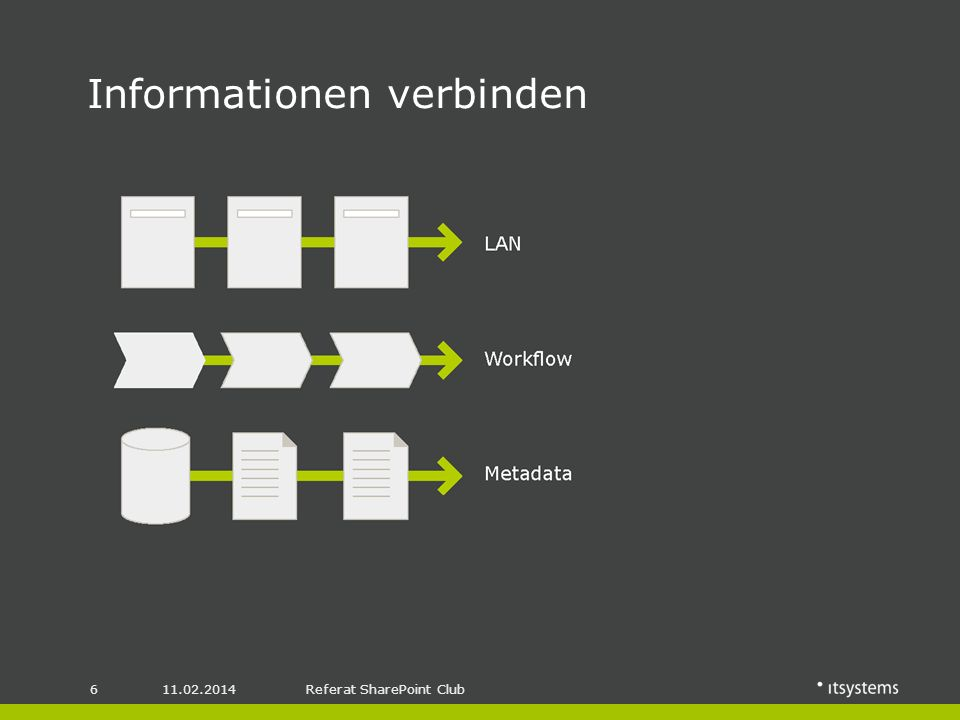 11.02.20146Referat SharePoint Club Informationen verbinden