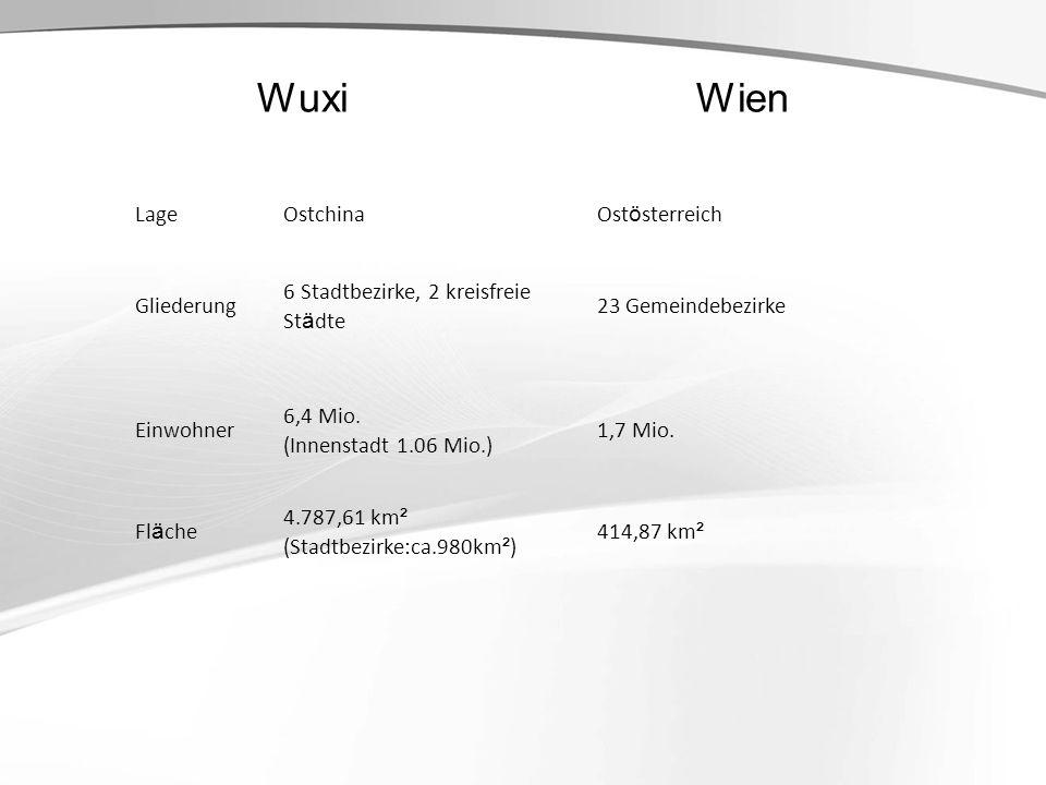 Wuxi Wien LageOstchinaOst ö sterreich Gliederung 6 Stadtbezirke, 2 kreisfreie St ä dte 23 Gemeindebezirke Einwohner 6,4 Mio. (Innenstadt 1.06 Mio.) 1,