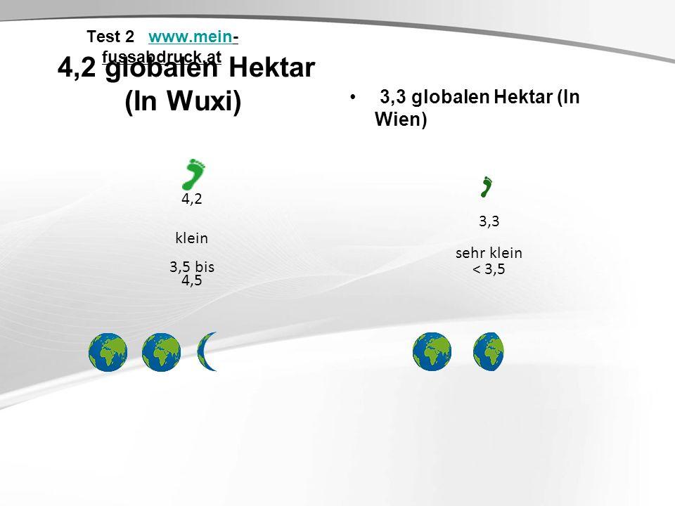 Test 2 www.mein- fussabdruck.atwww.mein 4,2 globalen Hektar (In Wuxi) 4,2 klein 3,5 bis 4,5 3,3 globalen Hektar (In Wien) 3,3 sehr klein < 3,5