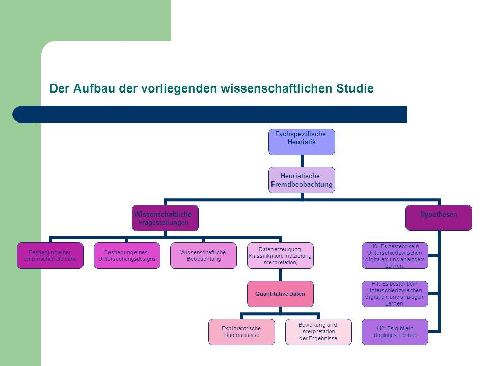 Untersuchung im Feld Der gesamte Arbeits- und Forschungsprozess wird als klassisches Unterrichtsgeschehen in den Klassen-, Werk- und EDV-Räumen der Hauptschule Maishofen abgewickelt.