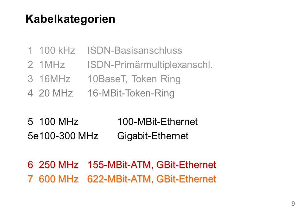 10 Link-Klassen Klasse C - 16 MHz (10 Base T) Klasse D - 100 MHz (DDI, ATM155) Klasse E - 250 MHz (CDDI, Gigabit) Klasse F- 600 MHz (ATM622,Gigabit) Klasse LWL über 10 MHz