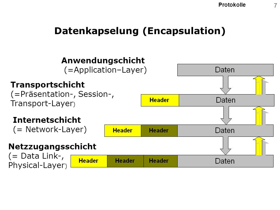 Protokolle 7 Datenkapselung (Encapsulation) Anwendungschicht (=Application–Layer) Transportschicht (=Präsentation-, Session-, Transport-Layer ) Intern