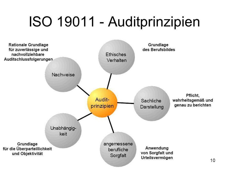 ISO 19011 - Auditprinzipien 10