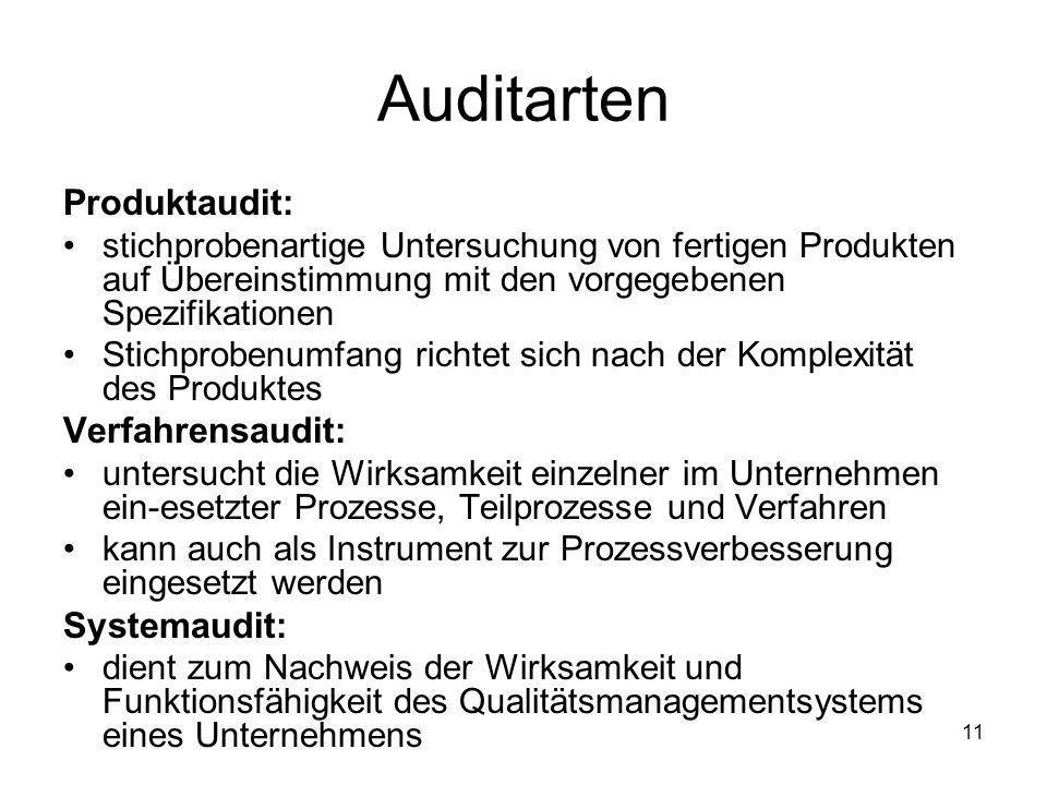 Auditarten Produktaudit: stichprobenartige Untersuchung von fertigen Produkten auf Übereinstimmung mit den vorgegebenen Spezifikationen Stichprobenumf