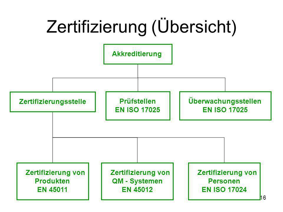 Zertifizierung (Übersicht) Akkreditierung Zertifizierungsstelle Prüfstellen EN ISO 17025 Überwachungsstellen EN ISO 17025 Zertifizierung von Produkten