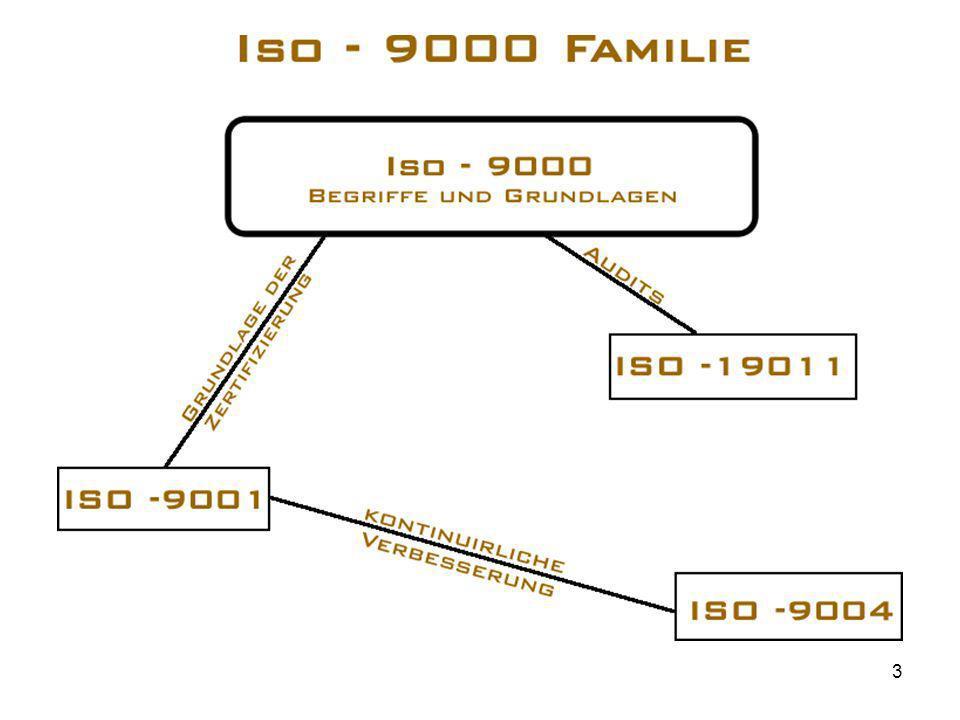 Zertifizierung nach ISO 9000 Bezieht sich auf Qualität und Zuverlässigkeit der Leistungen und Lieferungen Forderungen zB: –Dokumentation der Abläufe –Wareneingangsprüfung –Lieferantenbewertung –Erfassen von Reklamationen Zertifizierungsstelle: z.B.