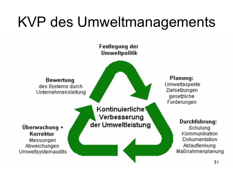 KVP des Umweltmanagements 31
