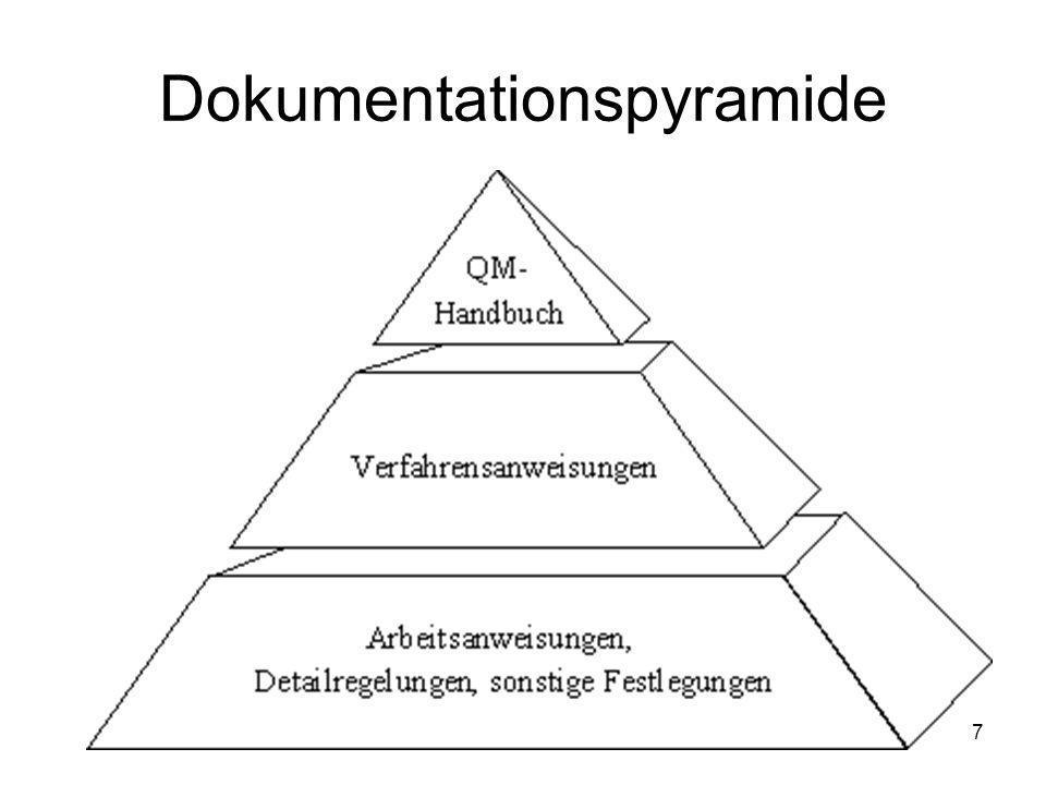 Dokumentationspyramide 7