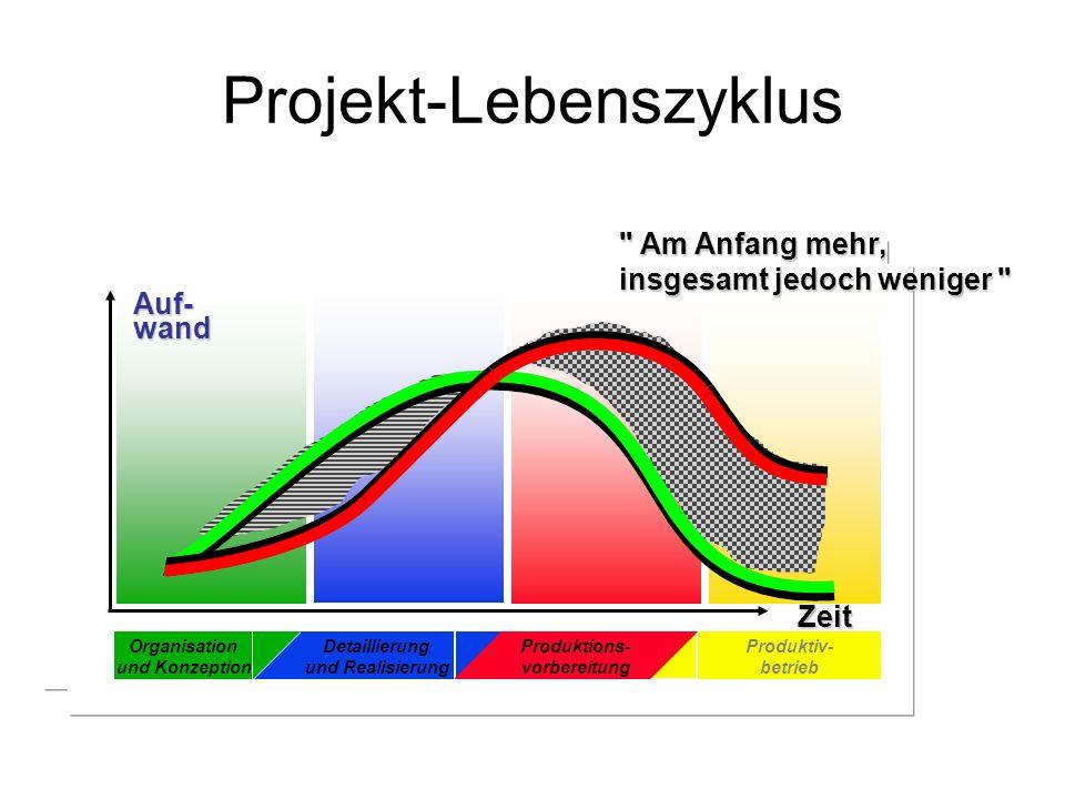 Projekt-Lebenszyklus Auf-wand Zeit Produktions- vorbereitung Produktions- vorbereitung Produktiv- betrieb Produktiv- betrieb Detaillierung und Realisi
