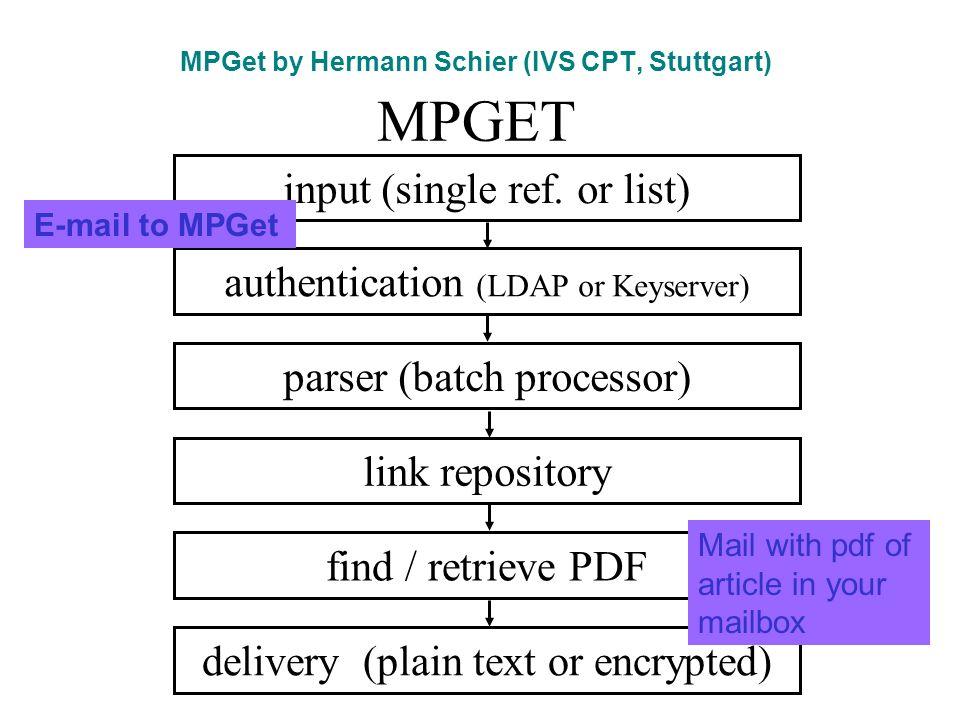 MPGet by Hermann Schier (IVS CPT, Stuttgart) MPGET authentication (LDAP or Keyserver) parser (batch processor) link repository find / retrieve PDF delivery (plain text or encrypted) input (single ref.