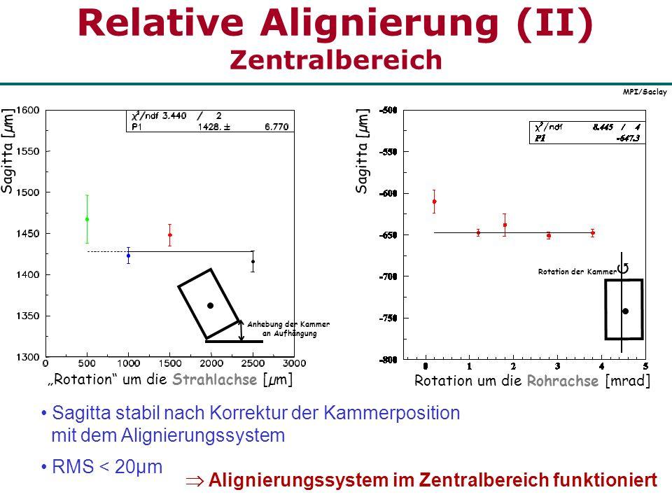Relative Alignierung (II) Zentralbereich Rotation um die Strahlachse [µm] Anhebung der Kammer an Aufhängung MPI/Saclay Rotation um die Rohrachse [mrad