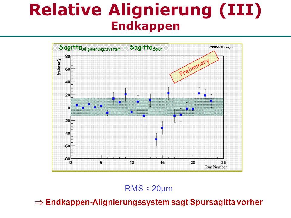 Relative Alignierung (III) Endkappen Sagitta Alignierungssystem - Sagitta Spur RMS < 20µm Endkappen-Alignierungssystem sagt Spursagitta vorher CERN/Mi