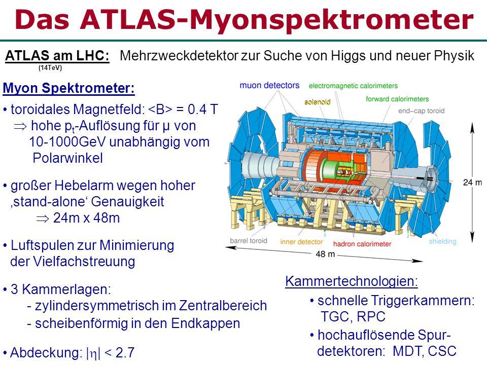 MDT-Kammern in ATLAS 2 Multilagen an Haltevorrichtung (Spacer) je Multilage: 3 Driftrohrlagen in äußeren Kammerlagen von ATLAS 4 Driftrohrlagen in innerster Kammerlage rechteckig im Zentralbereich trapezförmig in den Endkappen Länge: 1 – 6 m, Breite: 1 – 2 m optisches System zur Überwachung der Kammerverformung Gas: Ar:CO 2 (93:7), 3 Bar Zentralbereich Endkappen