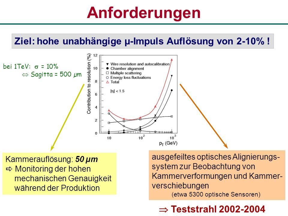 Anforderungen Ziel: hohe unabhängige µ-Impuls Auflösung von 2-10% ! Kammerauflösung: 50 µm Monitoring der hohen mechanischen Genauigkeit während der P