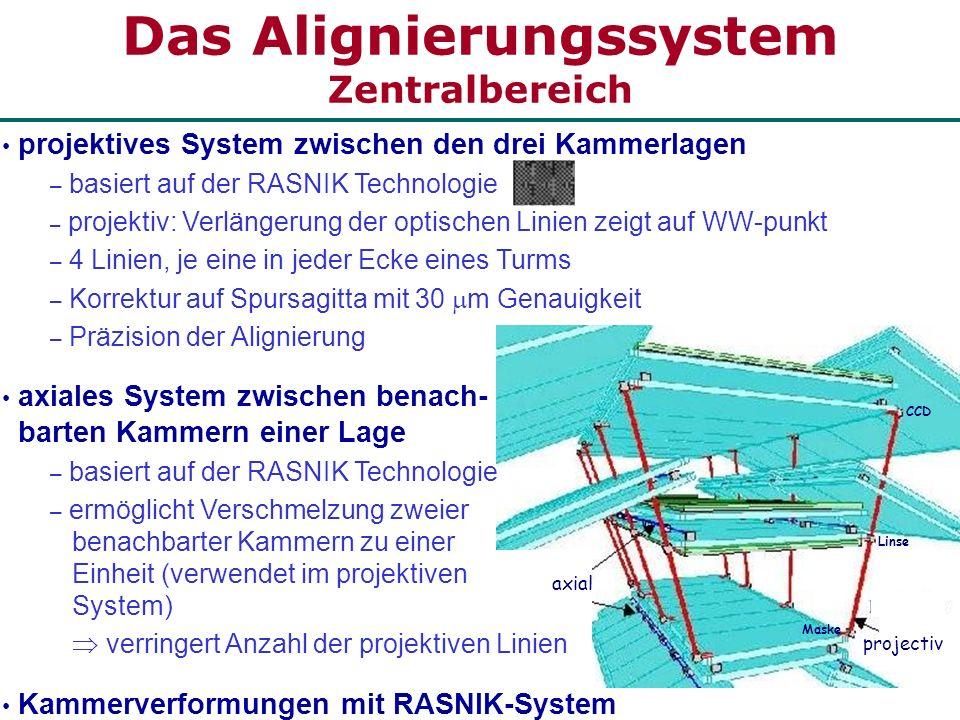 axial projectiv Das Alignierungssystem Zentralbereich CCD Linse Maske projektives System zwischen den drei Kammerlagen – basiert auf der RASNIK Techno