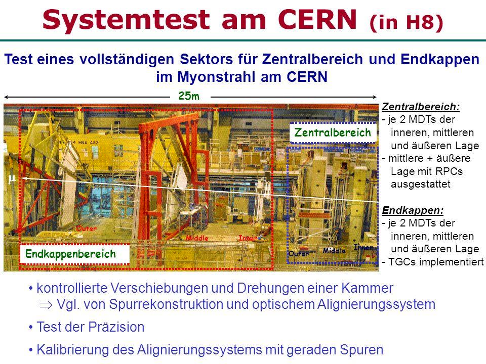 Systemtest am CERN (in H8) Endkappenbereich Zentralbereich Test eines vollständigen Sektors für Zentralbereich und Endkappen im Myonstrahl am CERN 25m