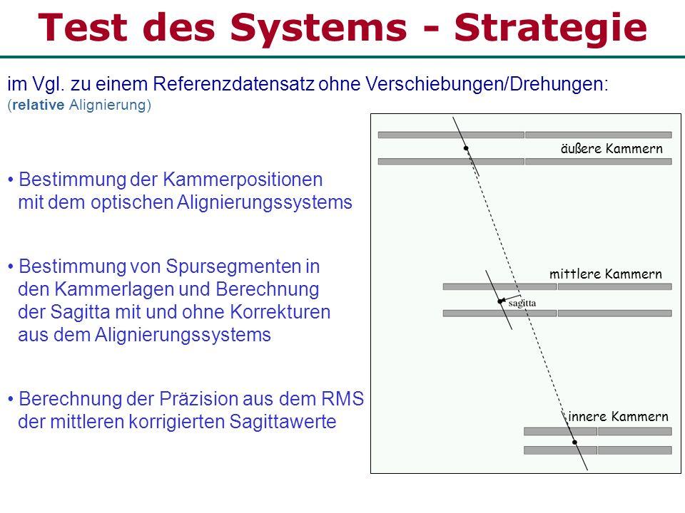 Test des Systems - Strategie im Vgl. zu einem Referenzdatensatz ohne Verschiebungen/Drehungen: (relative Alignierung) Bestimmung der Kammerpositionen