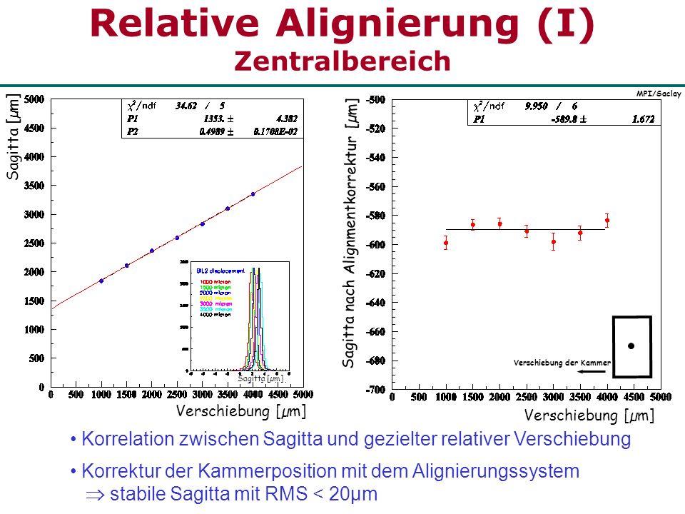 Relative Alignierung (II) Zentralbereich Rotation um die Strahlachse [µm] Anhebung der Kammer an Aufhängung MPI/Saclay Rotation um die Rohrachse [mrad] Sagitta [µm] Rotation der Kammer Sagitta stabil nach Korrektur der Kammerposition mit dem Alignierungssystem RMS < 20µm Alignierungssystem im Zentralbereich funktioniert Sagitta [µm]