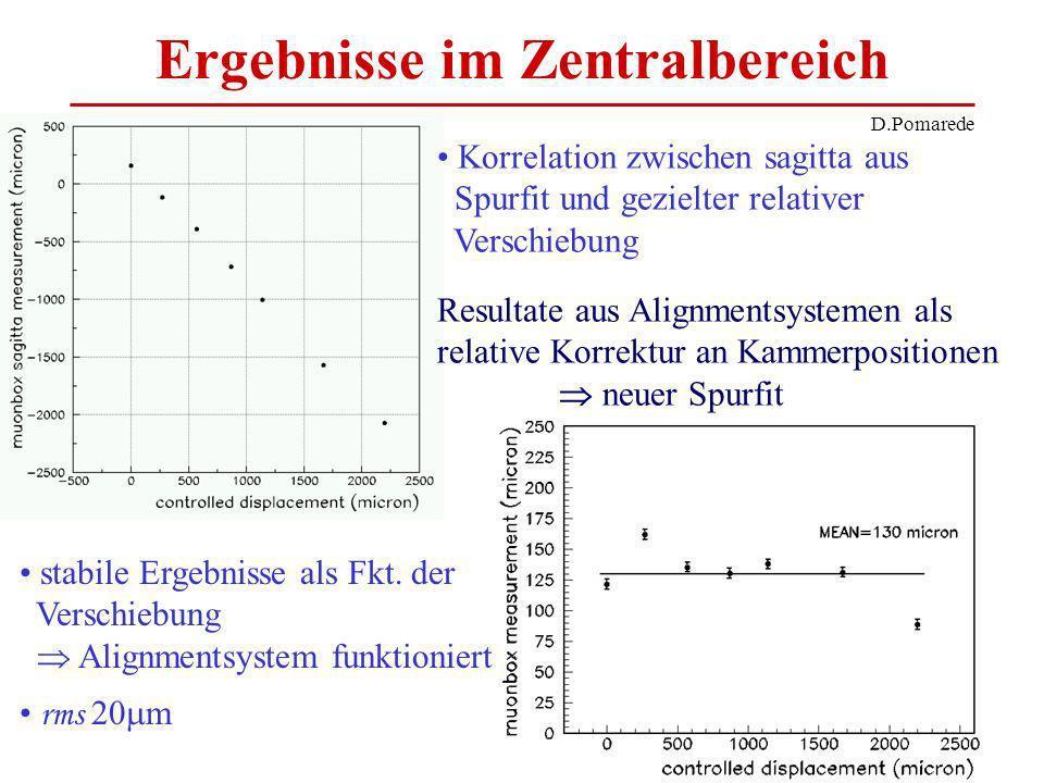 Ergebnisse im Zentralbereich Korrelation zwischen sagitta aus Spurfit und gezielter relativer Verschiebung Resultate aus Alignmentsystemen als relative Korrektur an Kammerpositionen neuer Spurfit stabile Ergebnisse als Fkt.