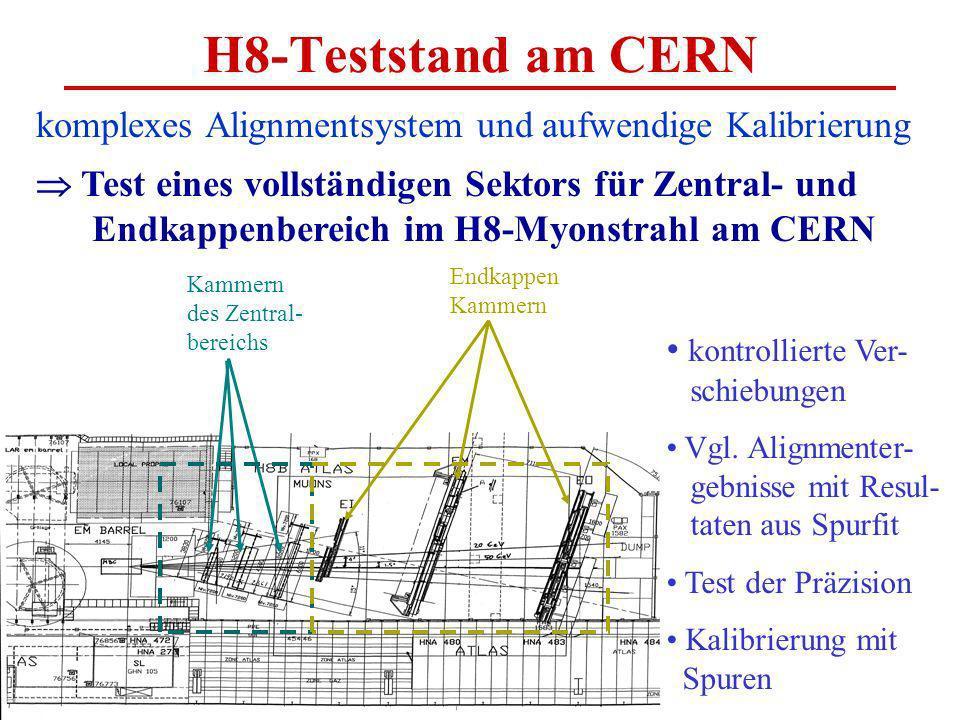H8-Teststand am CERN komplexes Alignmentsystem und aufwendige Kalibrierung Test eines vollständigen Sektors für Zentral- und Endkappenbereich im H8-Myonstrahl am CERN Kammern des Zentral- bereichs kontrollierte Ver- schiebungen Vgl.