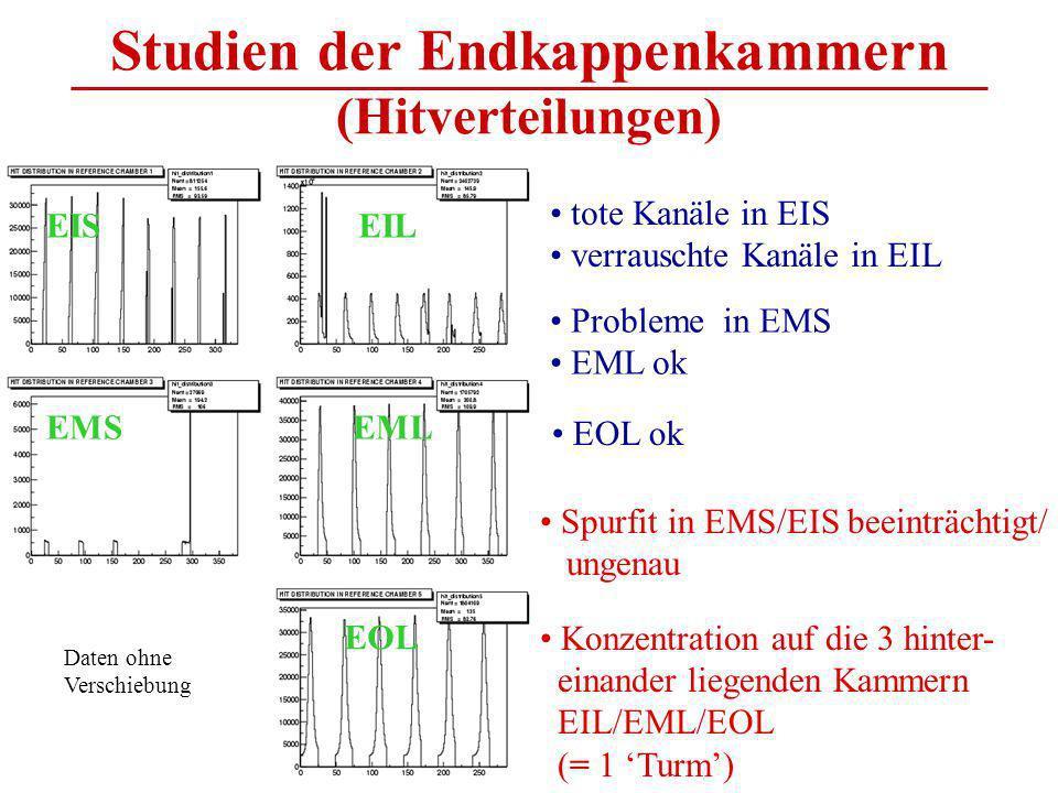 Studien der Endkappenkammern (Hitverteilungen) tote Kanäle in EIS verrauschte Kanäle in EIL Probleme in EMS EML ok EOL ok Daten ohne Verschiebung EIS EMS EIL EML EOL Spurfit in EMS/EIS beeinträchtigt/ ungenau Konzentration auf die 3 hinter- einander liegenden Kammern EIL/EML/EOL (= 1 Turm)