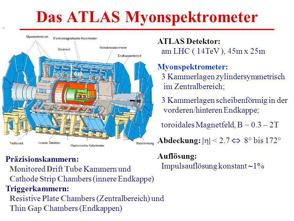 Das ATLAS Myonspektrometer ATLAS Detektor: am LHC ( 14TeV ), 45m x 25m Myonspektrometer: 3 Kammerlagen zylindersymmetrisch im Zentralbereich; 3 Kammerlagen scheibenförmig in der vorderen/hinteren Endkappe; toroidales Magnetfeld, B ~ 0.3 – 2T Abdeckung: | | < 2.7 8 bis 172 Auflösung: Impulsauflösung konstant 1% Präzisionskammern: Monitored Drift Tube Kammern und Cathode Strip Chambers (innere Endkappe) Triggerkammern: Resistive Plate Chambers (Zentralbereich) und Thin Gap Chambers (Endkappen) 6m