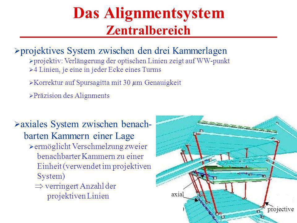 axial projective Das Alignmentsystem Zentralbereich projektives System zwischen den drei Kammerlagen projektiv: Verlängerung der optischen Linien zeigt auf WW-punkt 4 Linien, je eine in jeder Ecke eines Turms Korrektur auf Spursagitta mit 30 m Genauigkeit Präzision des Alignments axiales System zwischen benach- barten Kammern einer Lage ermöglicht Verschmelzung zweier benachbarter Kammern zu einer Einheit (verwendet im projektiven System) verringert Anzahl der projektiven Linien