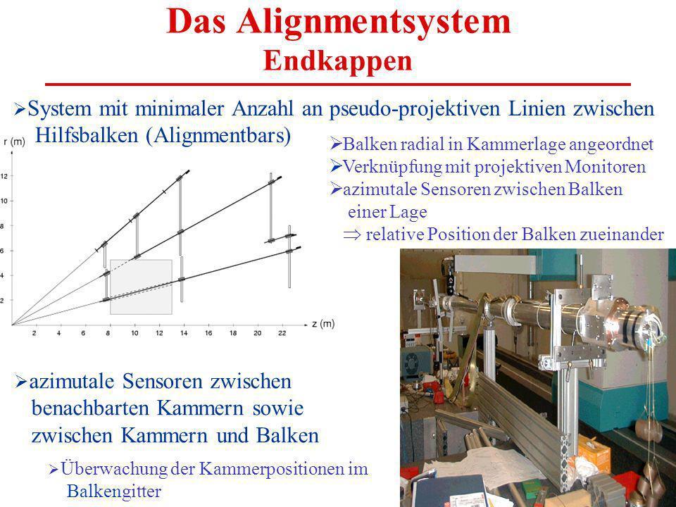 Das Alignmentsystem Endkappen System mit minimaler Anzahl an pseudo-projektiven Linien zwischen Hilfsbalken (Alignmentbars) Balken radial in Kammerlag