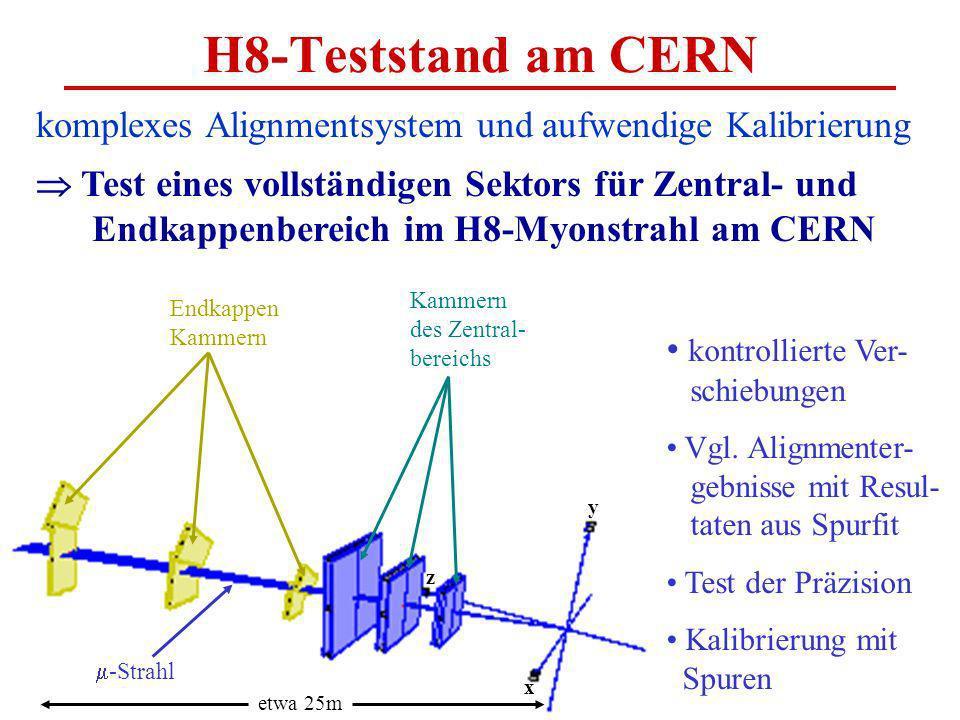 H8-Teststand am CERN komplexes Alignmentsystem und aufwendige Kalibrierung Test eines vollständigen Sektors für Zentral- und Endkappenbereich im H8-Myonstrahl am CERN Endkappen Kammern des Zentral- bereichs kontrollierte Ver- schiebungen Vgl.