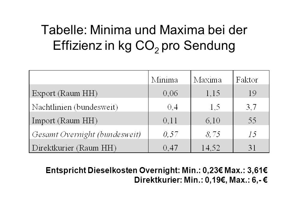 Tabelle: Minima und Maxima bei der Effizienz in kg CO 2 pro Sendung Entspricht Dieselkosten Overnight: Min.: 0,23 Max.: 3,61 Direktkurier: Min.: 0,19, Max.: 6,-