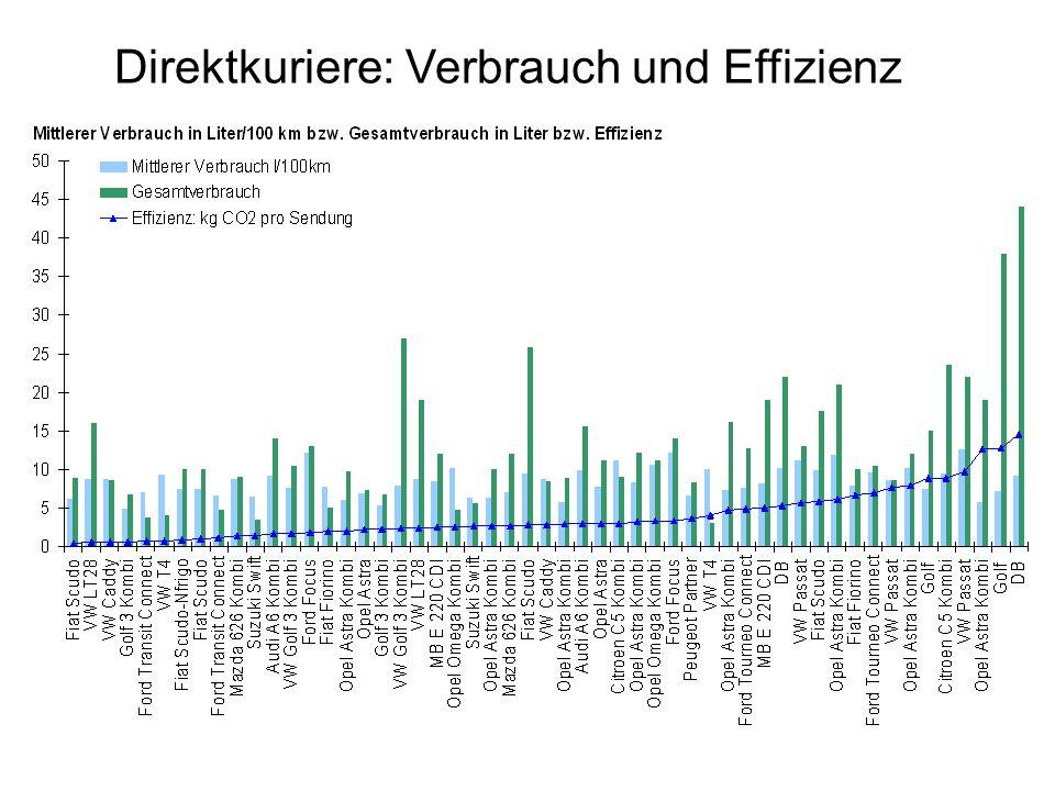Direktkuriere: Verbrauch und Effizienz