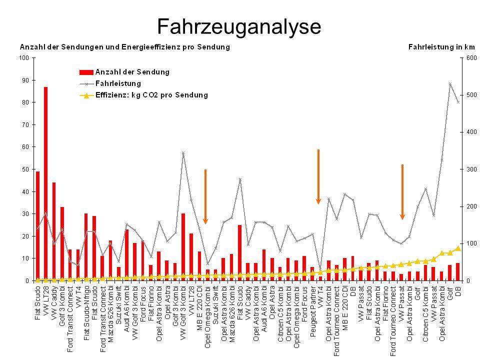 Fahrzeuganalyse
