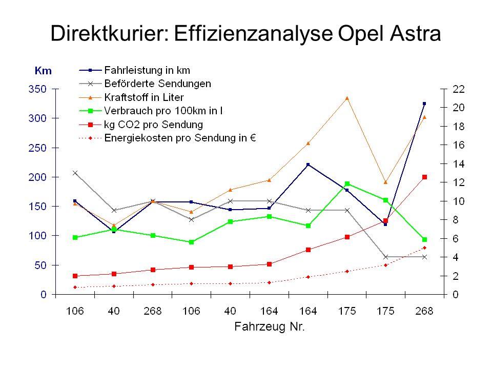 Direktkurier: Effizienzanalyse Opel Astra Fahrzeug Nr.