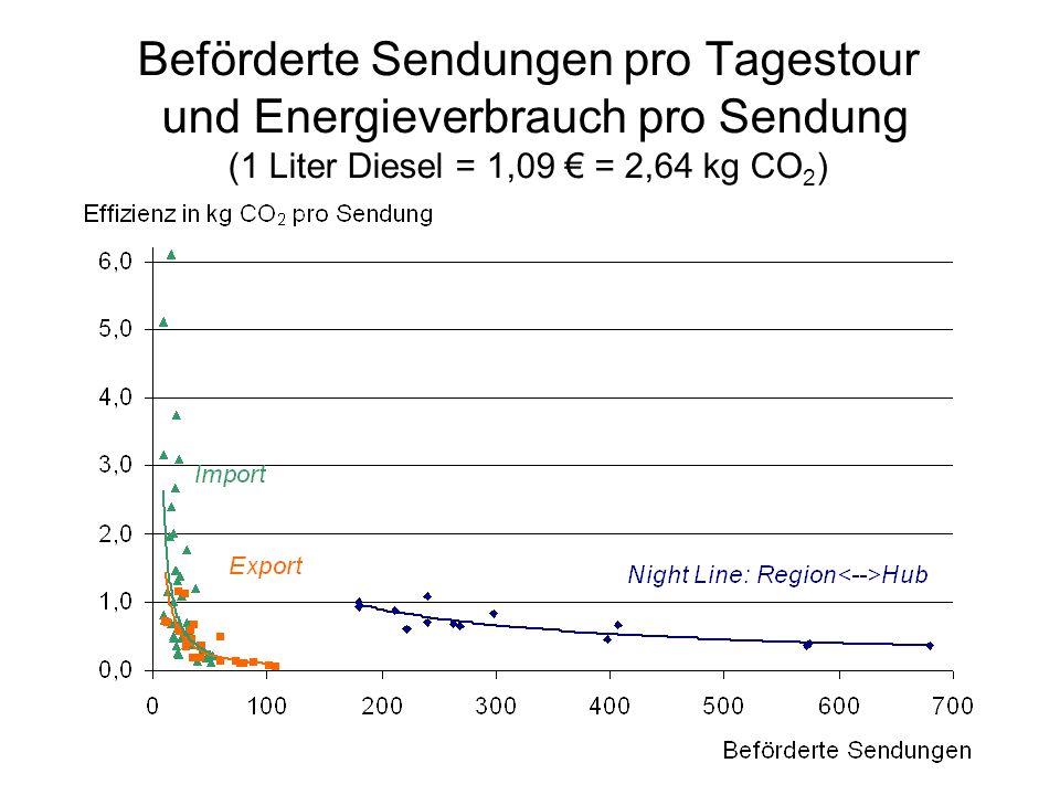 Beförderte Sendungen pro Tagestour und Energieverbrauch pro Sendung (1 Liter Diesel = 1,09 = 2,64 kg CO 2 )
