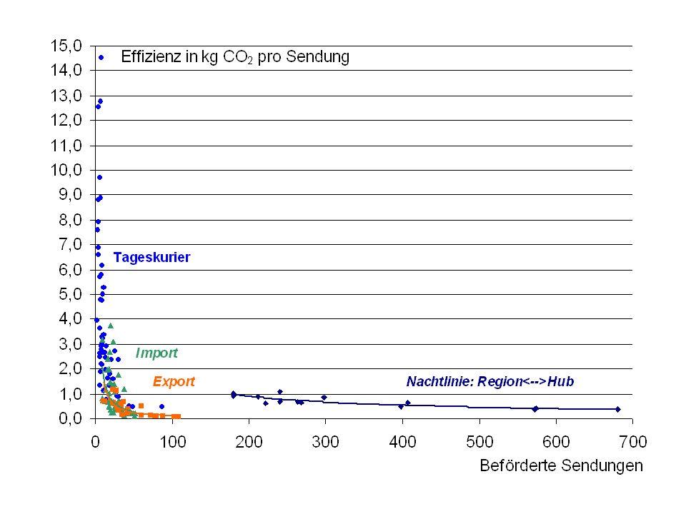 Fahrleistung pro Tag und CO 2 -Effizienz