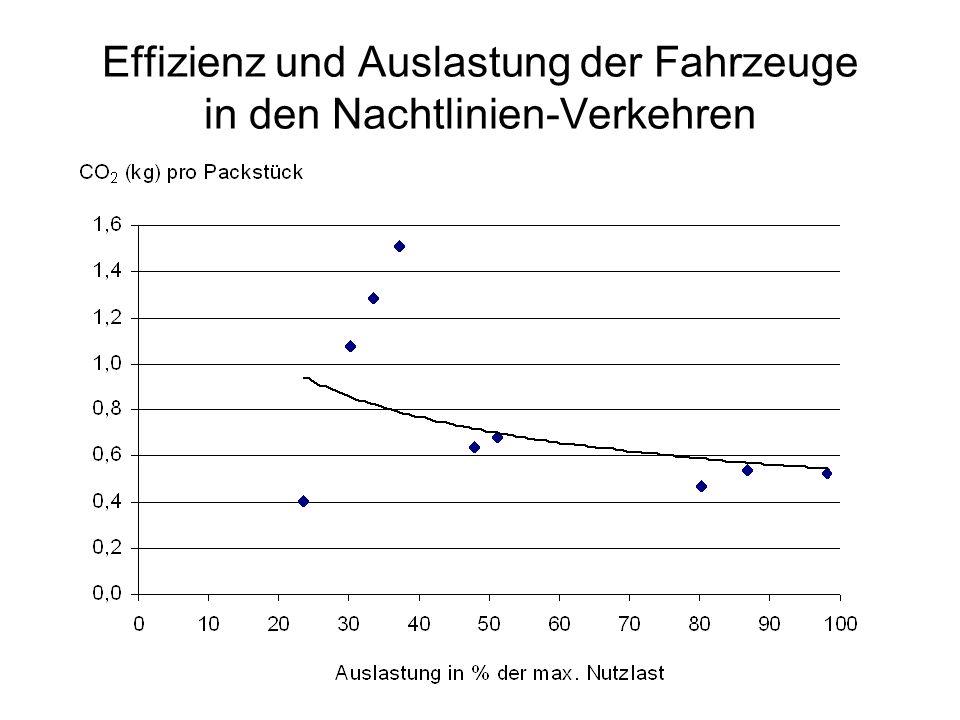 Effizienz und Auslastung der Fahrzeuge in den Nachtlinien-Verkehren