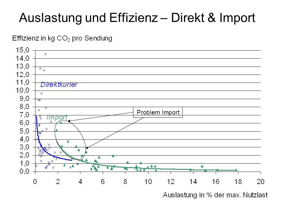 Auslastung und Effizienz – Direkt & Import Problem Import