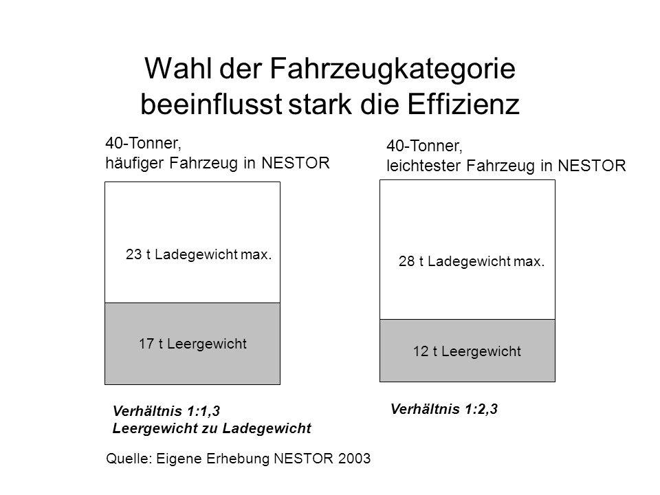 Wahl der Fahrzeugkategorie beeinflusst stark die Effizienz 17 t Leergewicht 12 t Leergewicht 23 t Ladegewicht max. 28 t Ladegewicht max. Verhältnis 1: