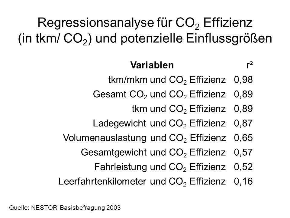 Regressionsanalyse für CO 2 Effizienz (in tkm/ CO 2 ) und potenzielle Einflussgrößen Variablenr² tkm/mkm und CO 2 Effizienz 0,98 Gesamt CO 2 und CO 2 Effizienz 0,89 tkm und CO 2 Effizienz 0,89 Ladegewicht und CO 2 Effizienz 0,87 Volumenauslastung und CO 2 Effizienz 0,65 Gesamtgewicht und CO 2 Effizienz 0,57 Fahrleistung und CO 2 Effizienz 0,52 Leerfahrtenkilometer und CO 2 Effizienz 0,16 Quelle: NESTOR Basisbefragung 2003
