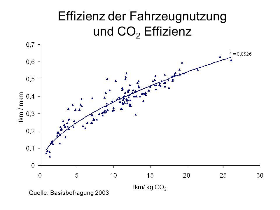 Effizienz der Fahrzeugnutzung und CO 2 Effizienz Quelle: Basisbefragung 2003