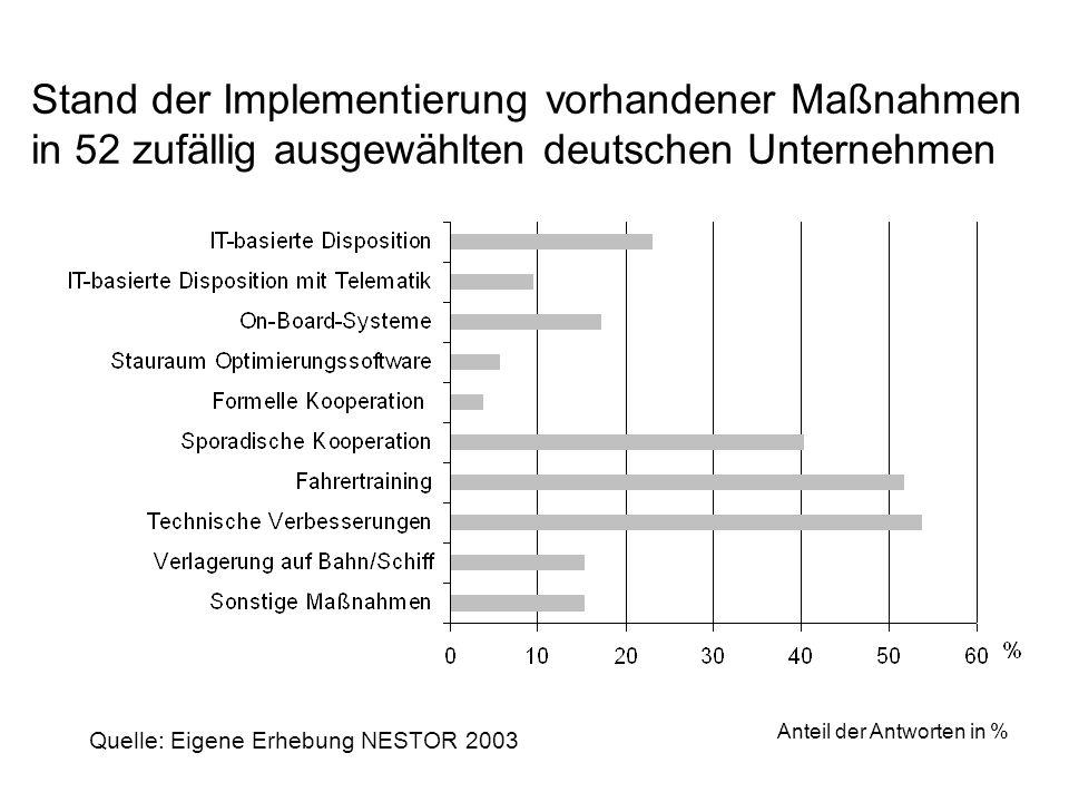 Stand der Implementierung vorhandener Maßnahmen in 52 zufällig ausgewählten deutschen Unternehmen Anteil der Antworten in % Quelle: Eigene Erhebung NE