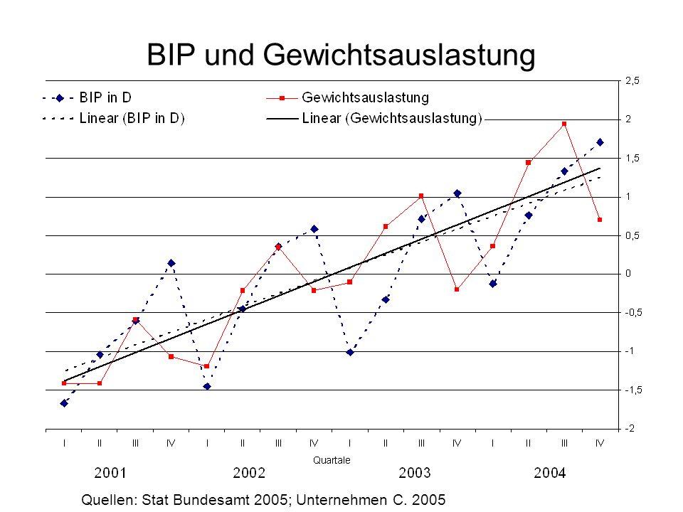 BIP und Gewichtsauslastung Quellen: Stat Bundesamt 2005; Unternehmen C. 2005