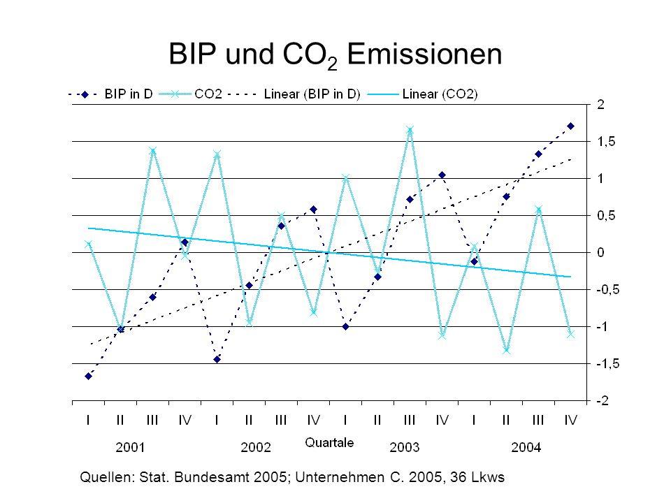 BIP und CO 2 Emissionen Quellen: Stat. Bundesamt 2005; Unternehmen C. 2005, 36 Lkws