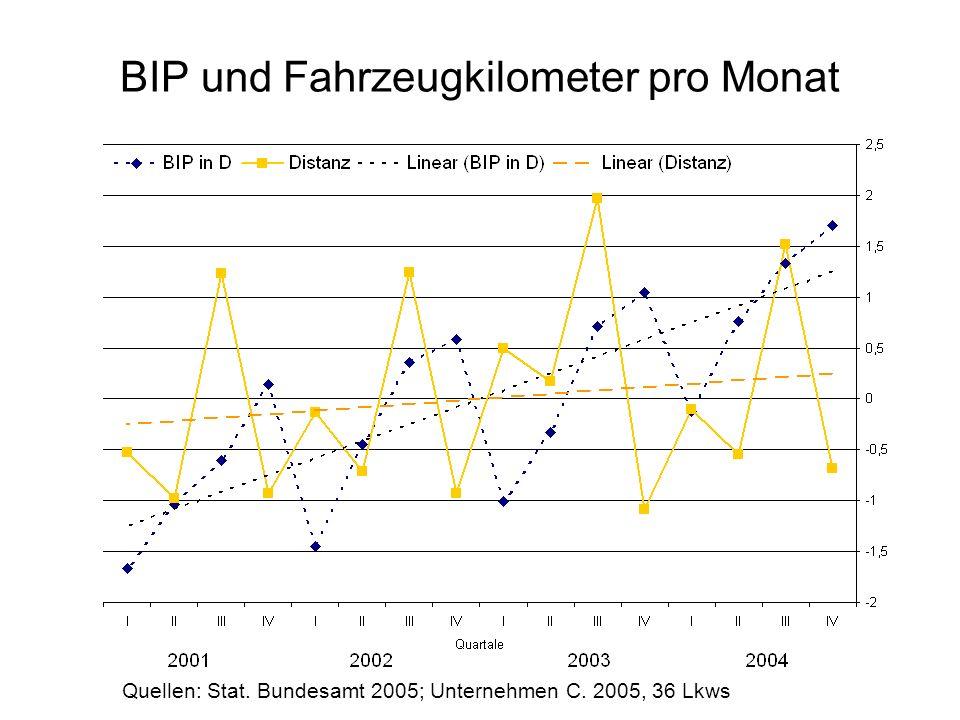 BIP und Fahrzeugkilometer pro Monat Quellen: Stat. Bundesamt 2005; Unternehmen C. 2005, 36 Lkws