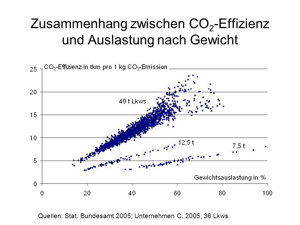 Zusammenhang zwischen CO 2 -Effizienz und Auslastung nach Gewicht Quellen: Stat. Bundesamt 2005; Unternehmen C. 2005, 36 Lkws