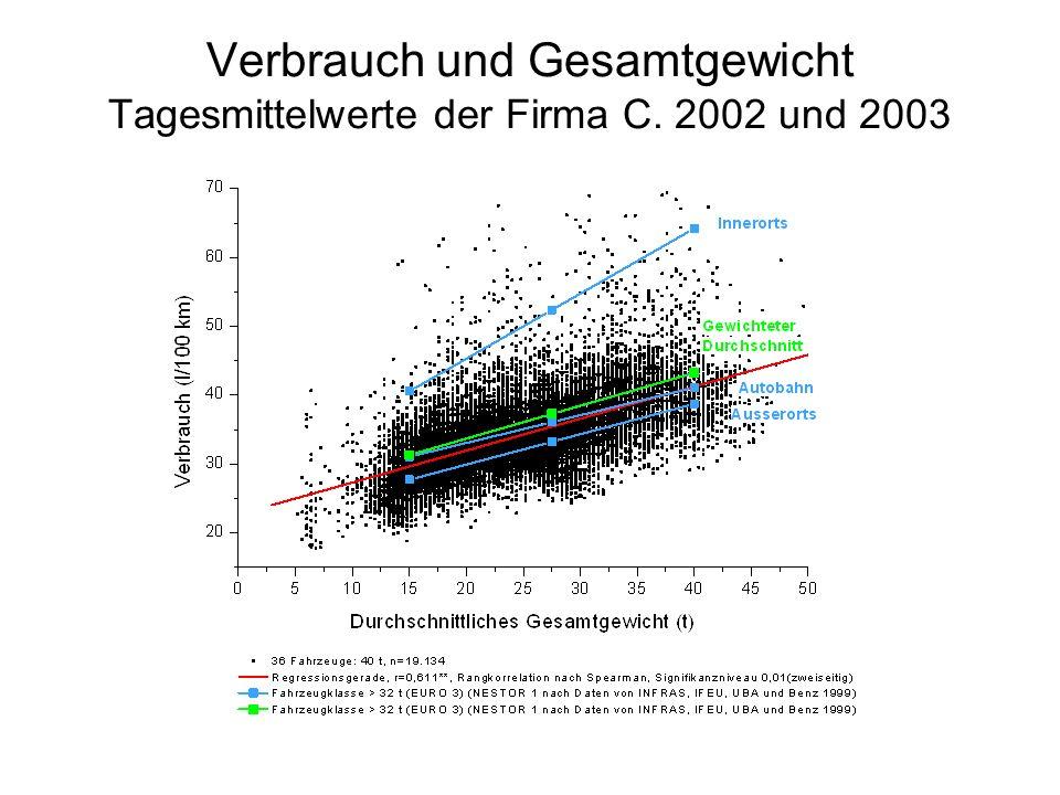 Verbrauch und Gesamtgewicht Tagesmittelwerte der Firma C. 2002 und 2003