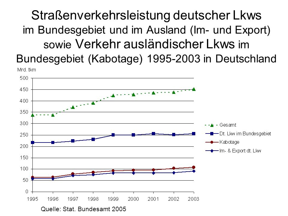 Straßenverkehrsleistung deutscher Lkws im Bundesgebiet und im Ausland (Im- und Export) sowie Verkehr ausländischer Lkws im Bundesgebiet (Kabotage) 199