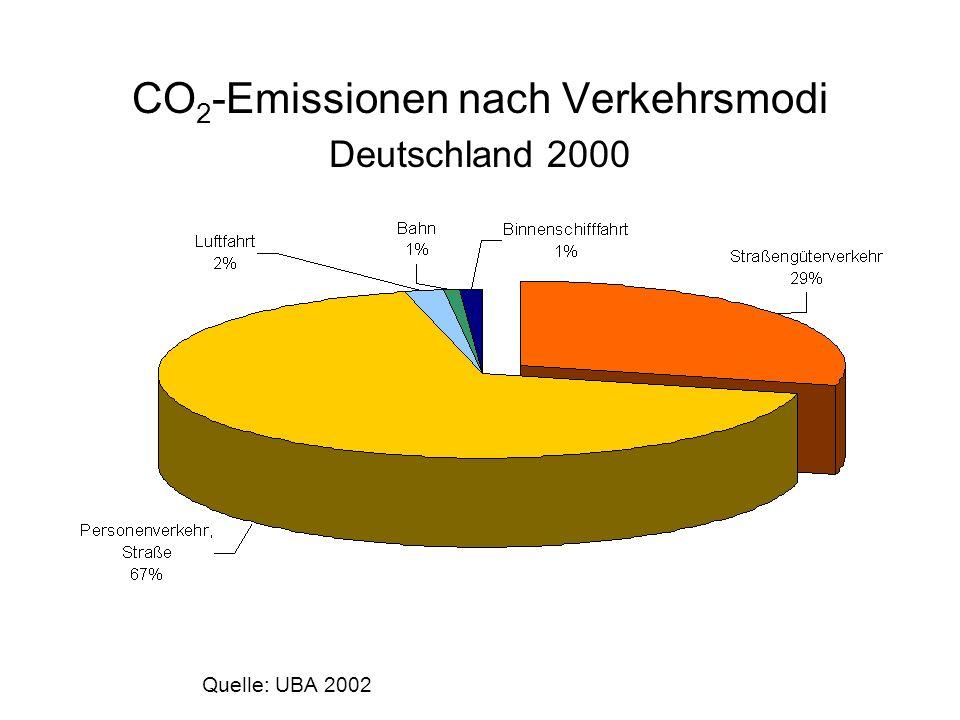 CO 2 -Emissionen nach Verkehrsmodi Deutschland 2000 Quelle: UBA 2002