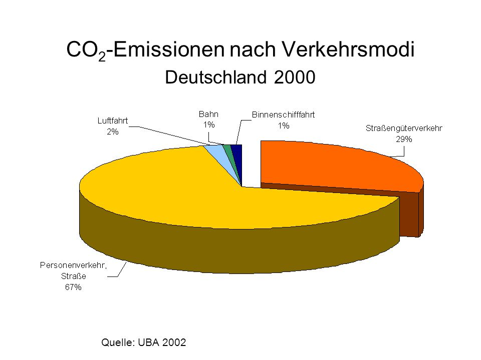 Effizienz in Tonnenkilometer pro kg CO 2 Quelle: Eigene Erhebung NESTOR 2003