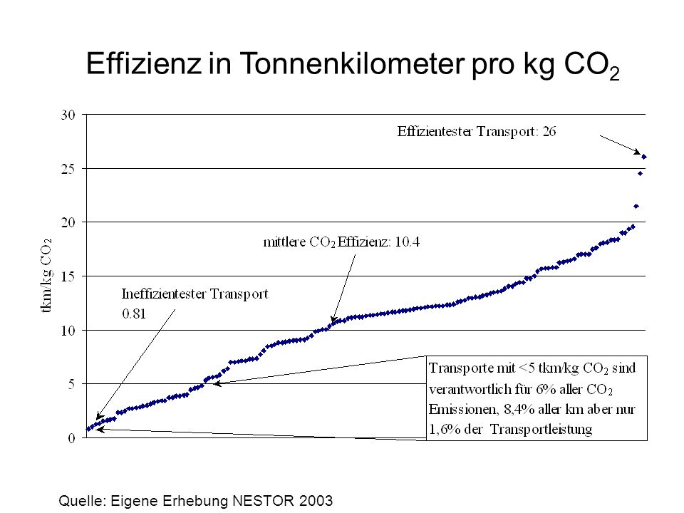 (Ent)kopplung von Bruttoinlandsprodukt, und Verkehrsleistung, Fahrzeugauslastung und CO 2 -Emissionen Teilstudie von NESTOR2 Digitale Telematikdatensätze aus Onboardgeräten des Transportunternehmens C., 36 Lkws, meist 40t Quartalsmittelwerte, Monats- und Tageswerten für Dieselverbrauch, tkm und Auslastung nach Gewicht Umrechnungsfaktor 1 l Diesel = 2,64 kg CO 2 = ca.